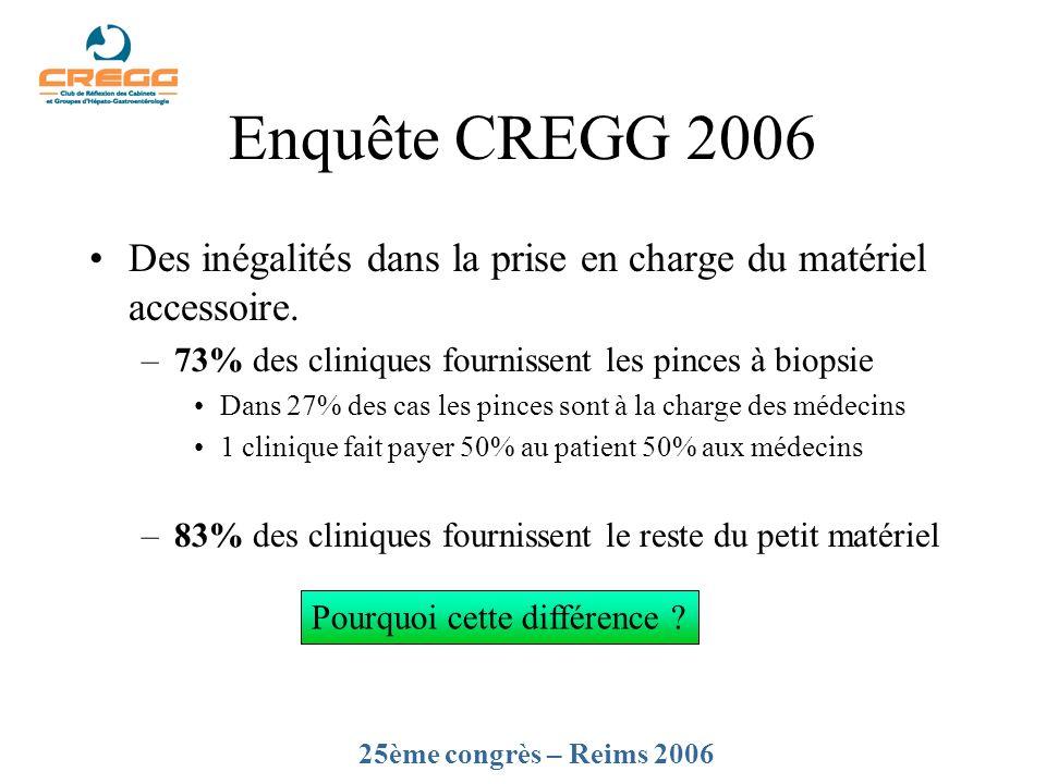 Enquête CREGG 2006 Des inégalités dans la prise en charge du matériel accessoire. –73% des cliniques fournissent les pinces à biopsie Dans 27% des cas