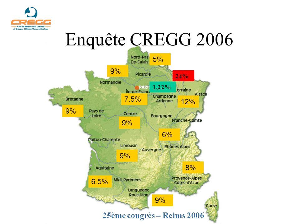 Enquête CREGG 2006 7.5% 5% 9% 6% 8% 9% 12% 9% 25ème congrès – Reims 2006 6.5% 9% 24% 1,22%