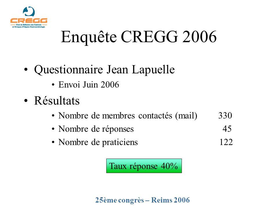 Enquête CREGG 2006 Questionnaire Jean Lapuelle Envoi Juin 2006 Résultats Nombre de membres contactés (mail)330 Nombre de réponses 45 Nombre de pratici