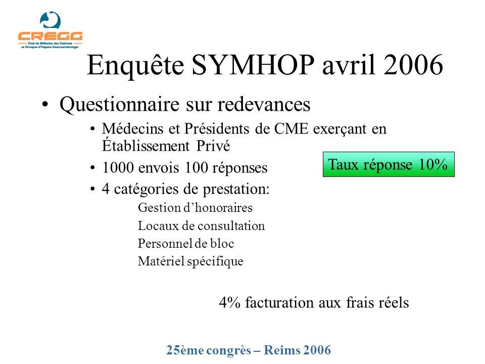 Enquête SYMHOP avril 2006 Questionnaire sur redevances Médecins et Présidents de CME exerçant en Établissement Privé 1000 envois 100 réponses 4 catégo