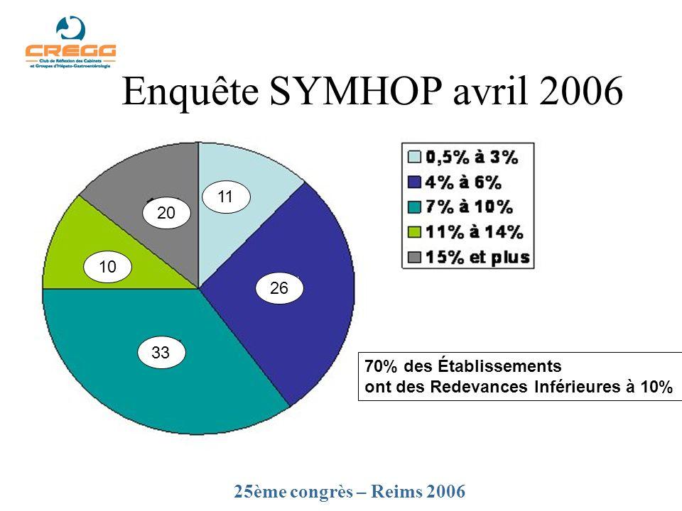 Enquête SYMHOP avril 2006 11 26 20 10 33 70% des Établissements ont des Redevances Inférieures à 10% 25ème congrès – Reims 2006