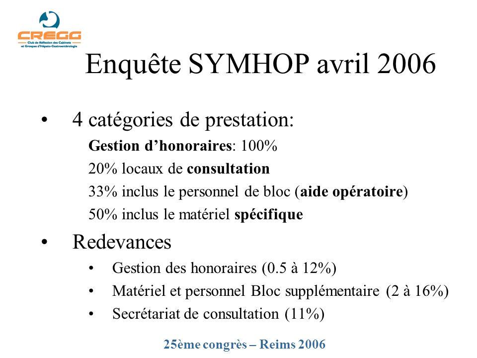 Enquête SYMHOP avril 2006 4 catégories de prestation: Gestion dhonoraires: 100% 20% locaux de consultation 33% inclus le personnel de bloc (aide opéra