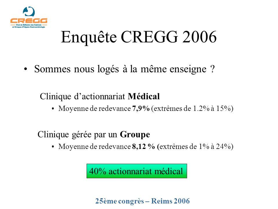 Enquête CREGG 2006 Sommes nous logés à la même enseigne ? Clinique dactionnariat Médical Moyenne de redevance 7,9% (extrêmes de 1.2% à 15%) Clinique g