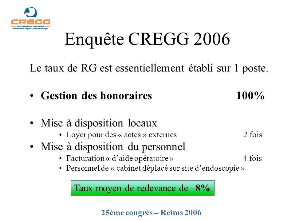 Enquête CREGG 2006 Le taux de RG est essentiellement établi sur 1 poste. Gestion des honoraires 100% Mise à disposition locaux Loyer pour des « actes