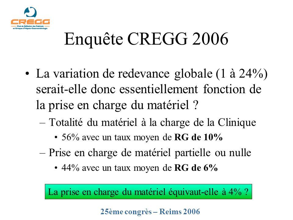 Enquête CREGG 2006 La variation de redevance globale (1 à 24%) serait-elle donc essentiellement fonction de la prise en charge du matériel ? –Totalité