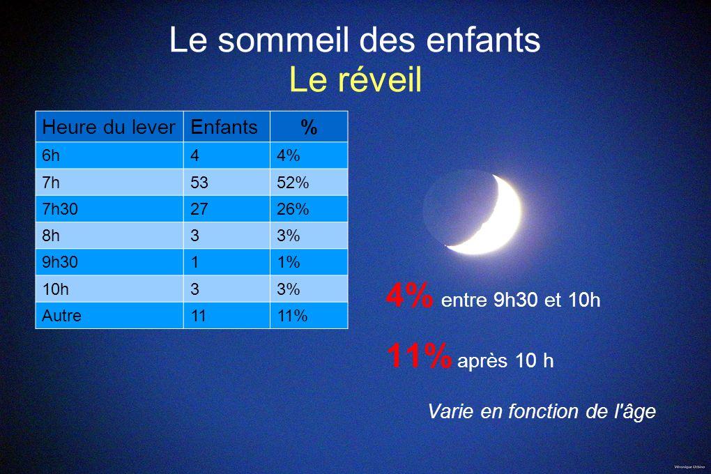 Le sommeil des enfants Le réveil Heure du leverEnfants% 6h44% 7h5352% 7h302726% 8h33% 9h3011% 10h33% Autre1111% 4% entre 9h30 et 10h 11% après 10 h Va