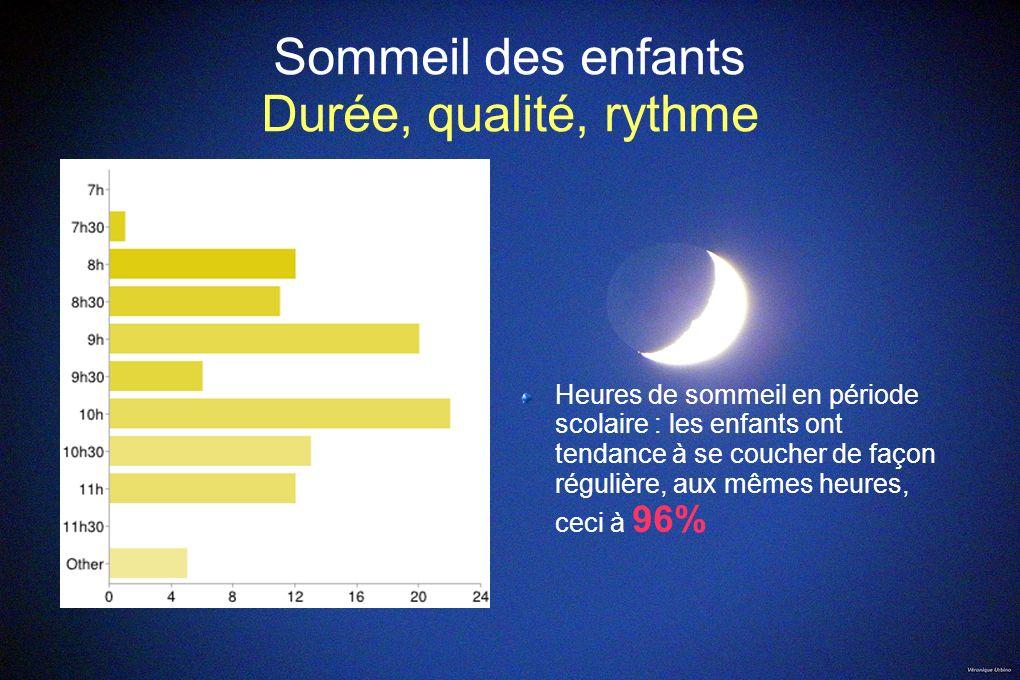 Sommeil des enfants Durée, qualité, rythme Heures de sommeil en période scolaire : les enfants ont tendance à se coucher de façon régulière, aux mêmes
