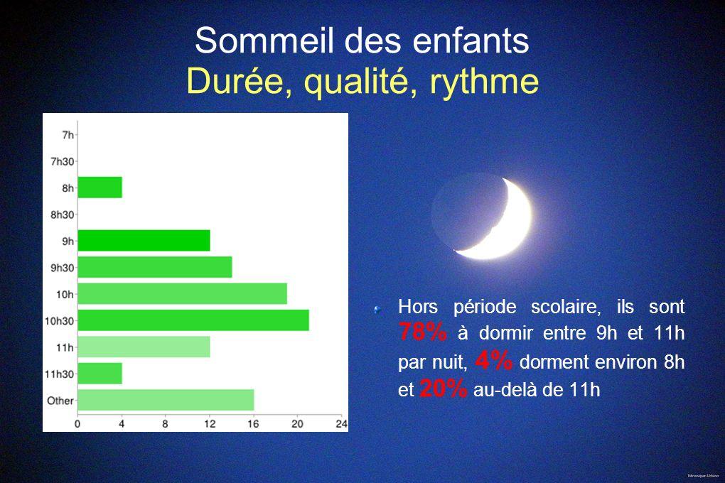 Sommeil des enfants Durée, qualité, rythme Hors période scolaire, ils sont 78% à dormir entre 9h et 11h par nuit, 4% dorment environ 8h et 20% au-delà