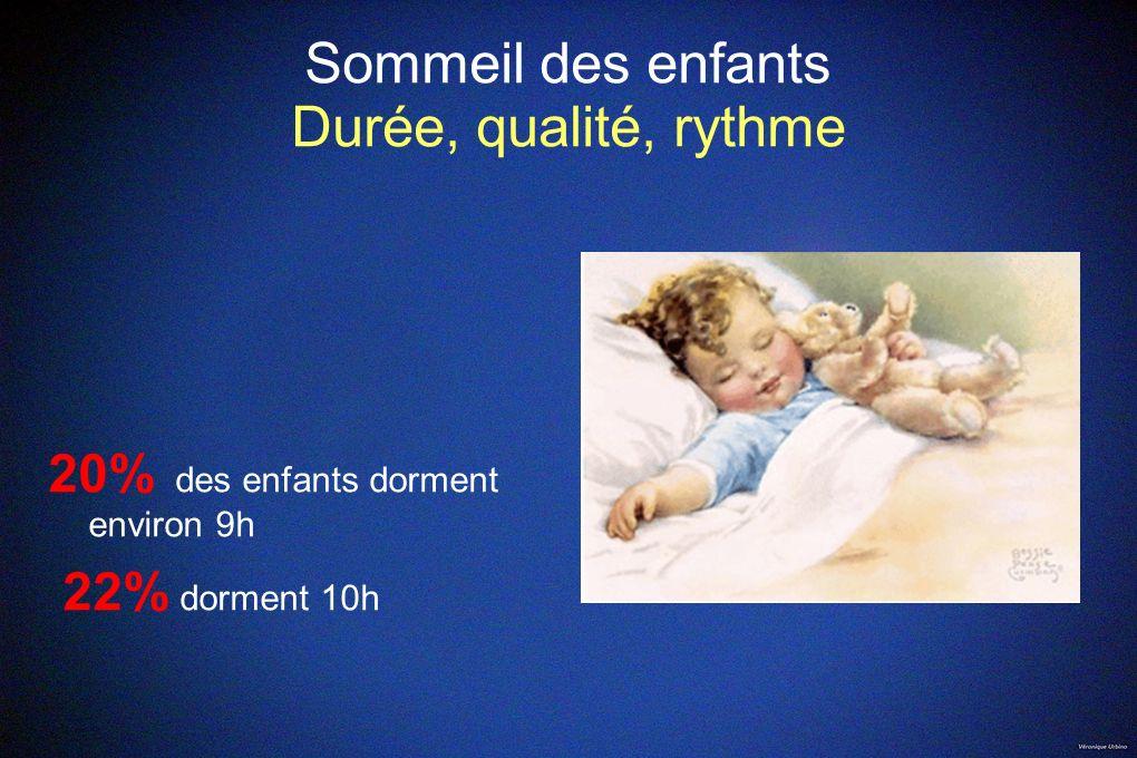 Sommeil des enfants Durée, qualité, rythme 20% des enfants dorment environ 9h 22% dorment 10h