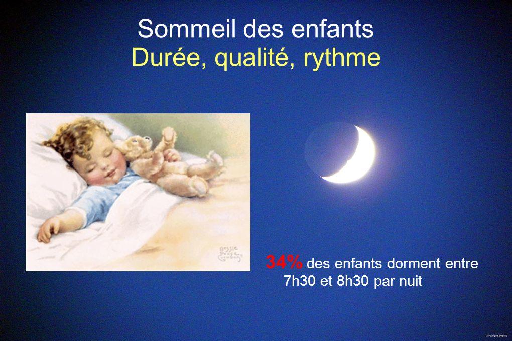 Sommeil des enfants Durée, qualité, rythme 34% des enfants dorment entre 7h30 et 8h30 par nuit