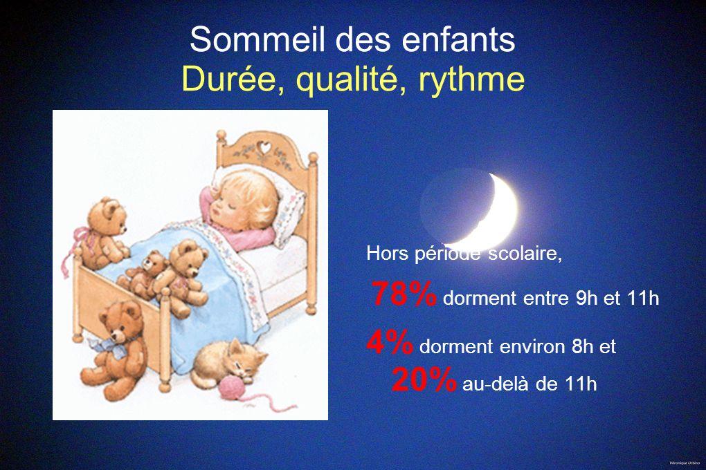 Sommeil des enfants Durée, qualité, rythme Hors période scolaire, 78% dorment entre 9h et 11h 4% dorment environ 8h et 20% au-delà de 11h