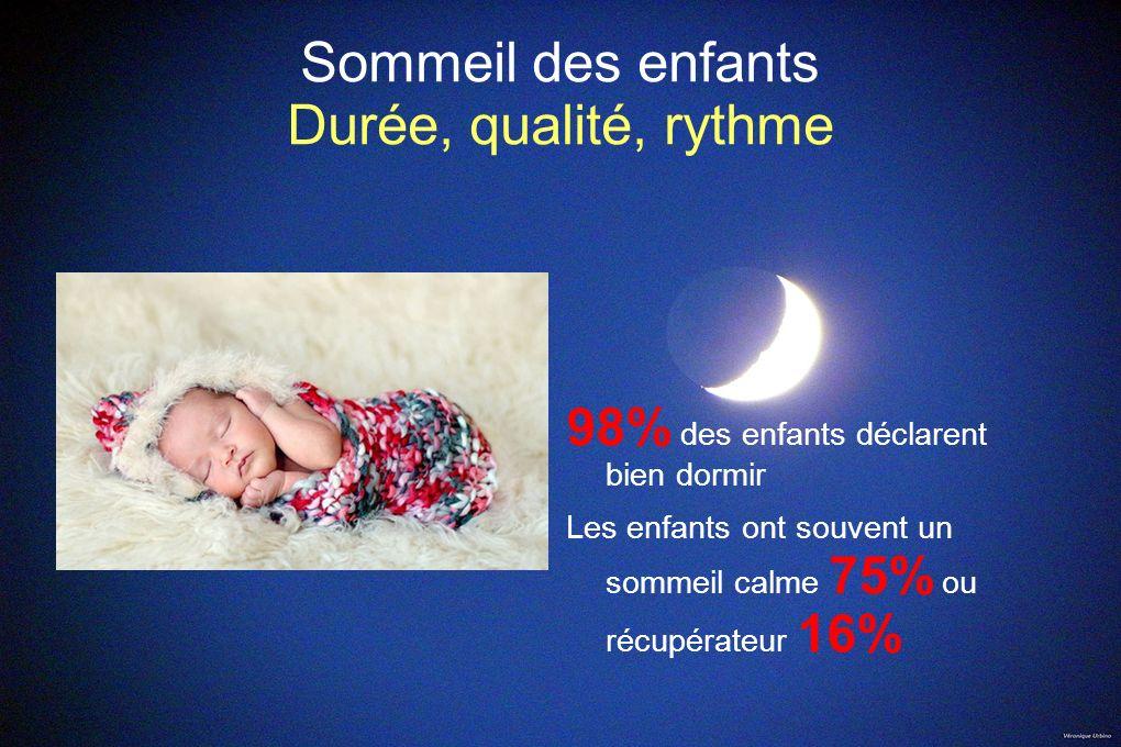 Sommeil des enfants Durée, qualité, rythme 98% des enfants déclarent bien dormir Les enfants ont souvent un sommeil calme 75% ou récupérateur 16%