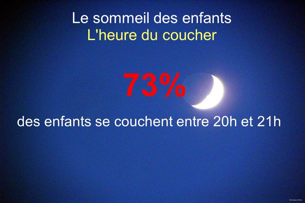 Le sommeil des enfants L heure du coucher 27% restant se couchent après 21h30 dont 8% après 22h30