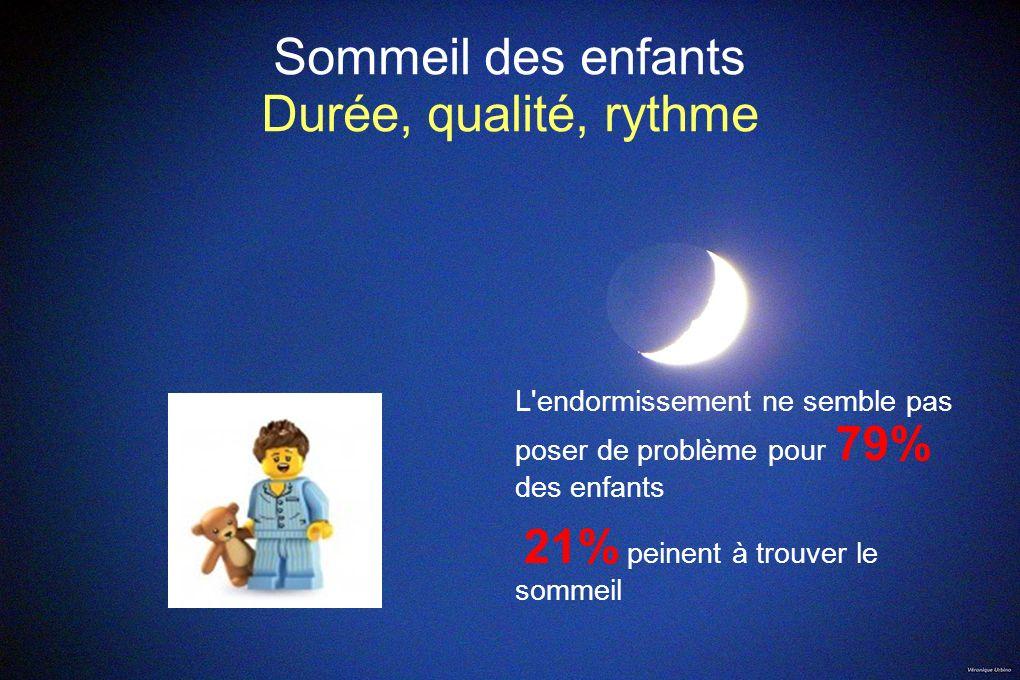 Sommeil des enfants Durée, qualité, rythme L'endormissement ne semble pas poser de problème pour 79% des enfants 21% peinent à trouver le sommeil