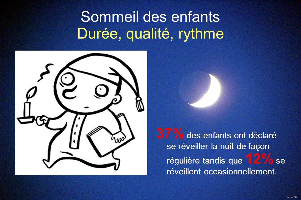 Sommeil des enfants Durée, qualité, rythme 37% des enfants ont déclaré se réveiller la nuit de façon régulière tandis que 12% se réveillent occasionne