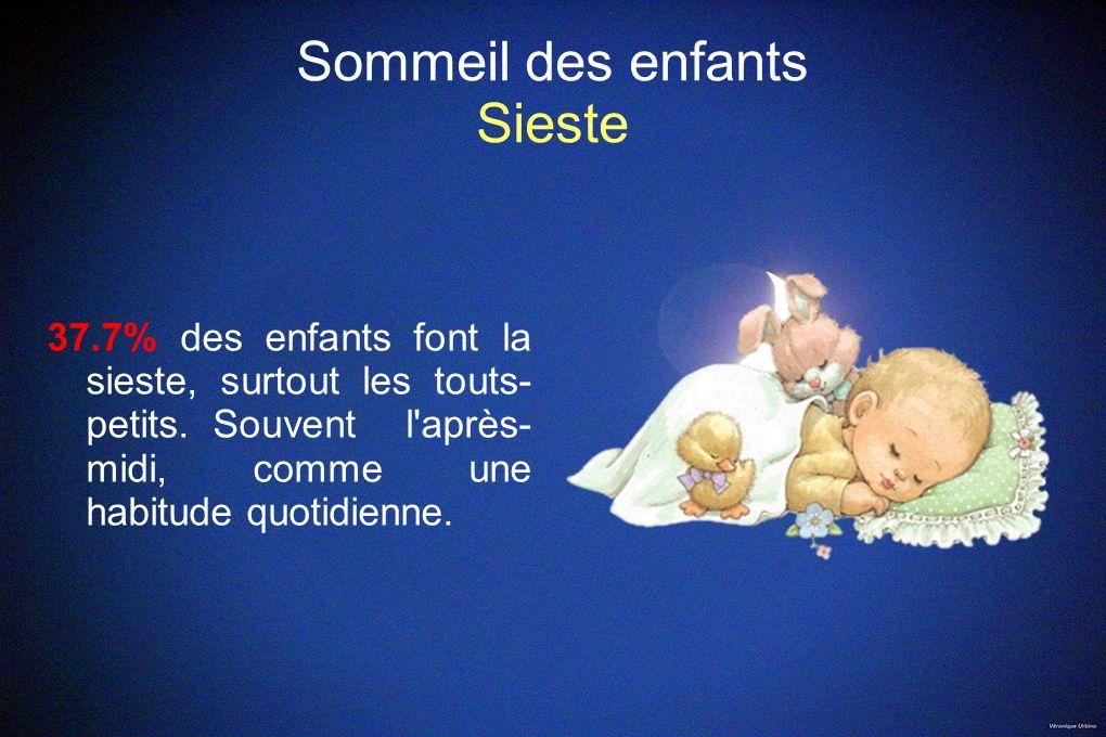 Sommeil des enfants Sieste 37.7% des enfants font la sieste, surtout les touts- petits. Souvent l'après- midi, comme une habitude quotidienne.