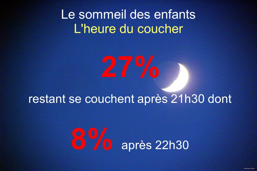 Le sommeil des enfants L'heure du coucher 27% restant se couchent après 21h30 dont 8% après 22h30