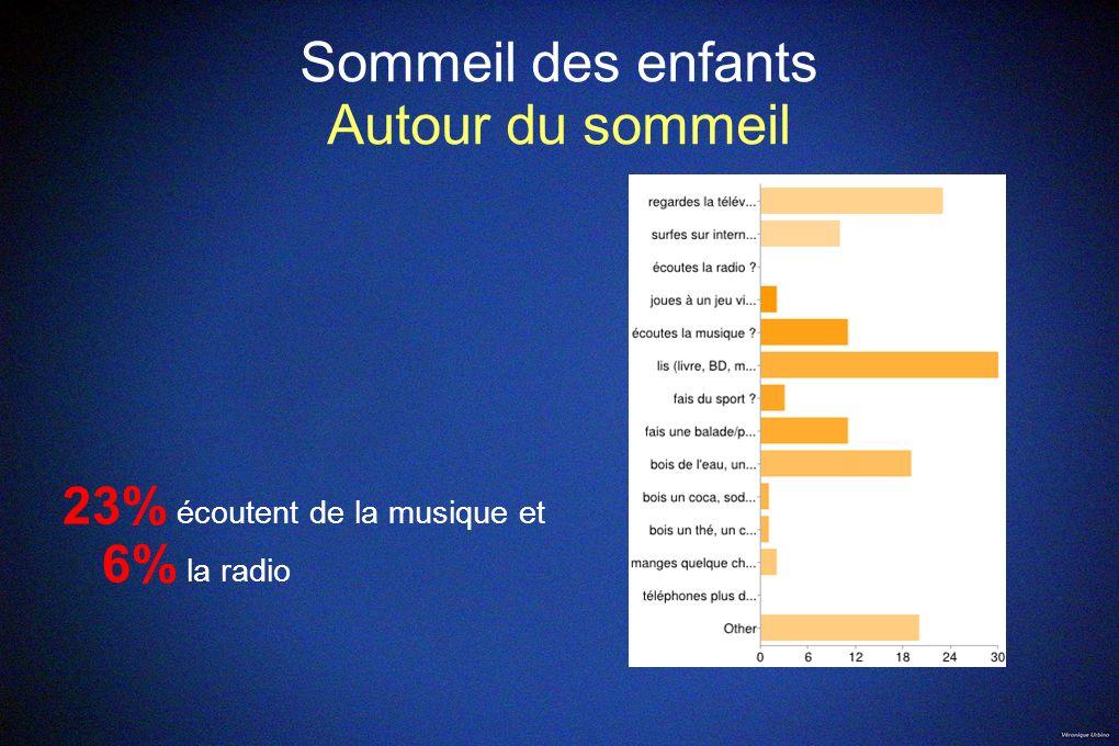Sommeil des enfants Autour du sommeil 23% écoutent de la musique et 6% la radio