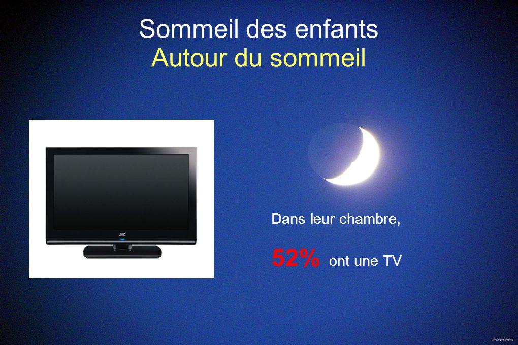 Sommeil des enfants Autour du sommeil Dans leur chambre, 52% ont une TV