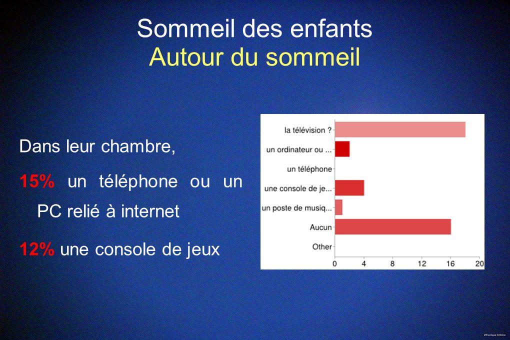 Sommeil des enfants Autour du sommeil Dans leur chambre, 15% un téléphone ou un PC relié à internet 12% une console de jeux