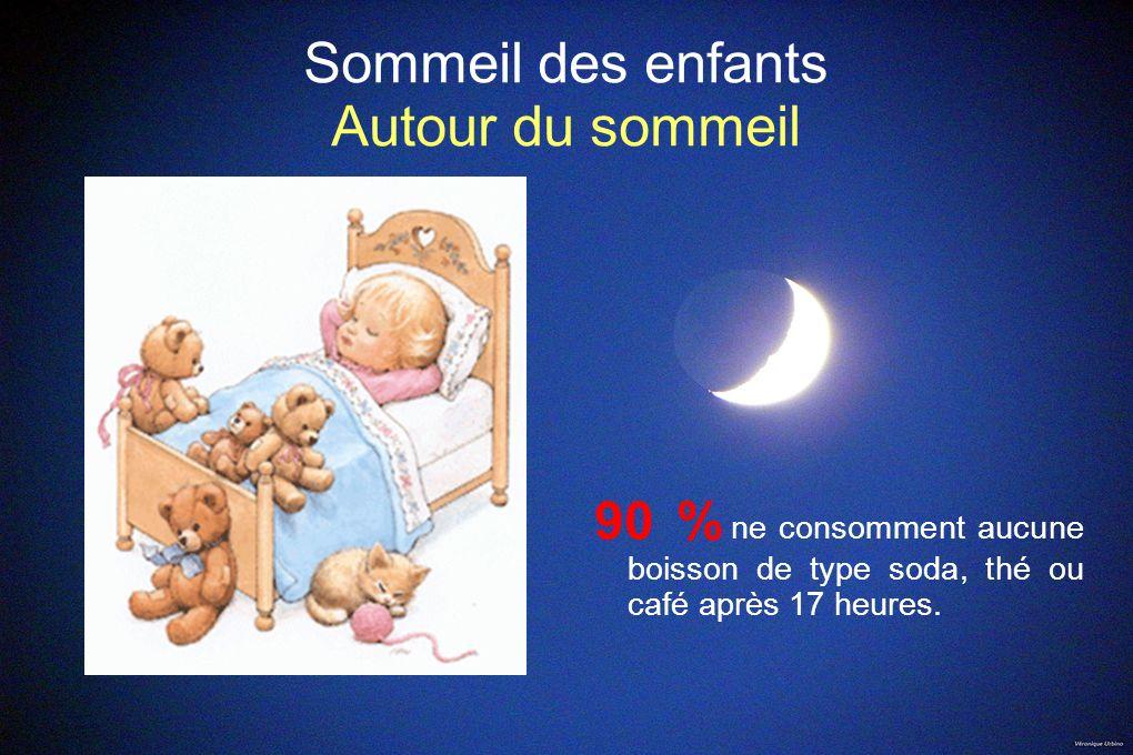 Sommeil des enfants Autour du sommeil 90 % ne consomment aucune boisson de type soda, thé ou café après 17 heures.