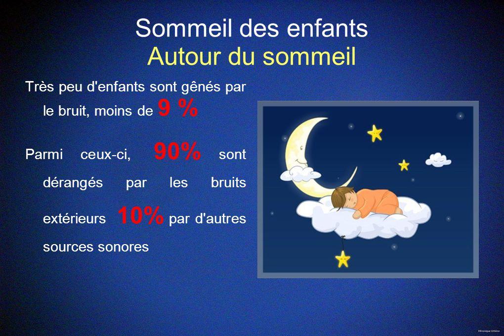 Sommeil des enfants Autour du sommeil Très peu d'enfants sont gênés par le bruit, moins de 9 % Parmi ceux-ci, 90% sont dérangés par les bruits extérie