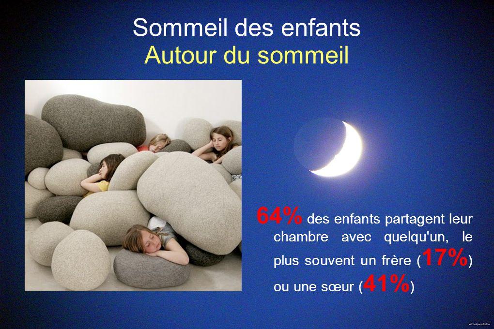 Sommeil des enfants Autour du sommeil 64% des enfants partagent leur chambre avec quelqu'un, le plus souvent un frère ( 17% ) ou une sœur ( 41% )