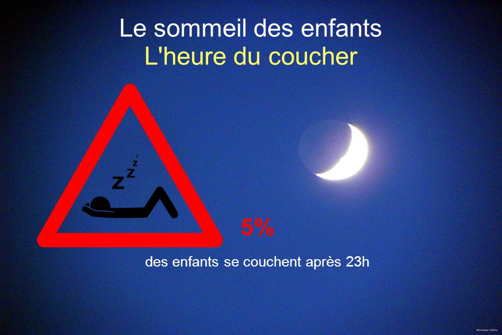 Le sommeil des enfants L'heure du coucher 5% des enfants se couchent après 23h