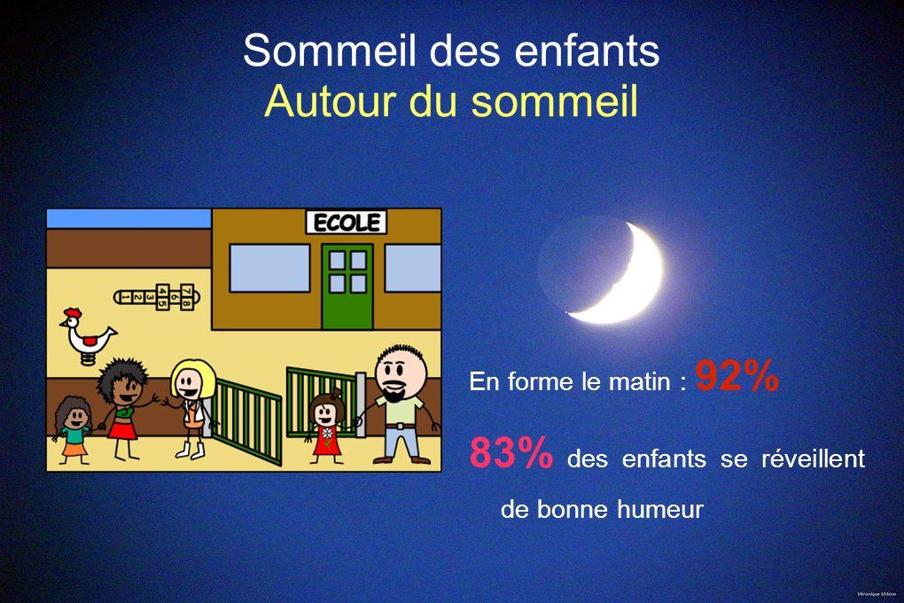Sommeil des enfants Autour du sommeil En forme le matin : 92% 83% des enfants se réveillent de bonne humeur