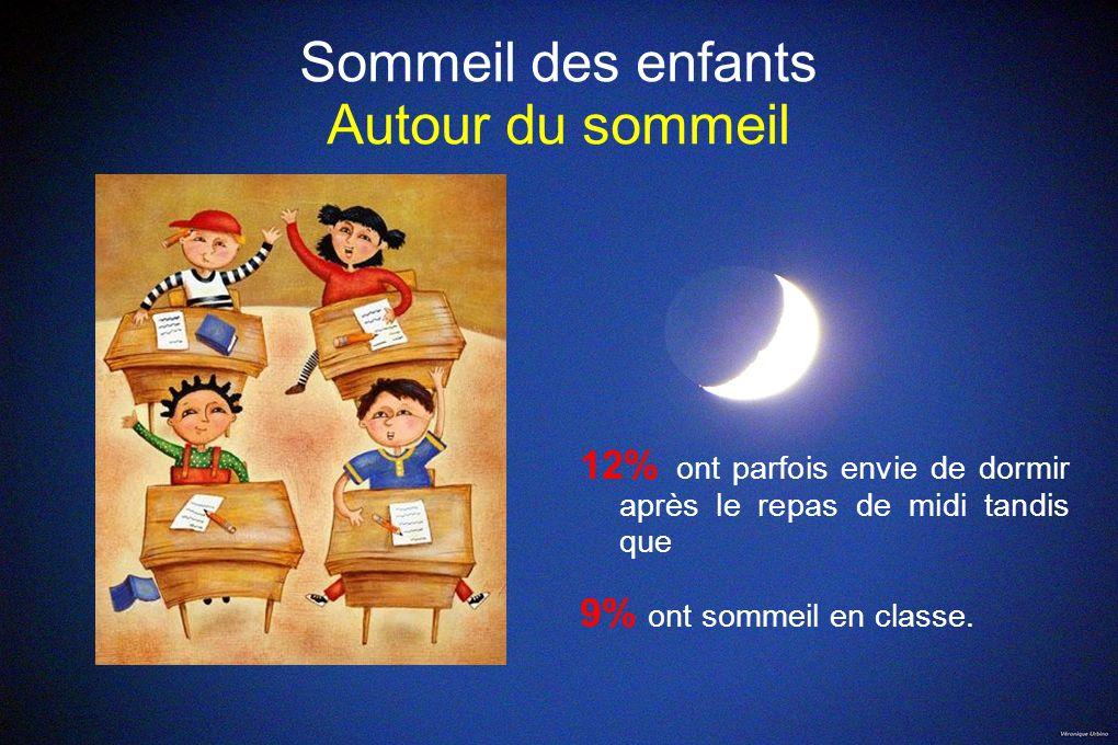 Sommeil des enfants Autour du sommeil 12% ont parfois envie de dormir après le repas de midi tandis que 9% ont sommeil en classe.