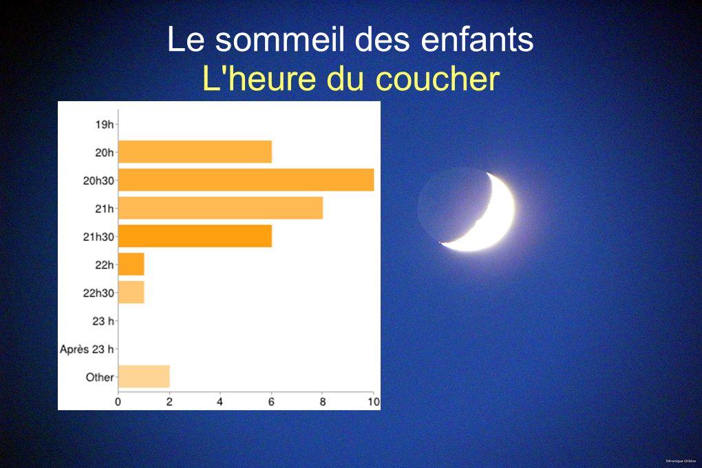 Sommeil des enfants Autour du sommeil Avant de se coucher, 60% boivent de l eau, une tisane ou encore du lait 9% déclarent manger une petite collation