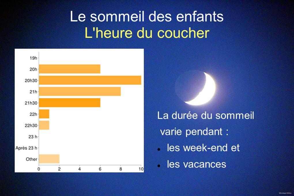 Le sommeil des enfants L heure du coucher Heure du coucherEnfants% 20h1313% 20h303534% 21h2726% 21h3099% 22h1010% 22h3033% Autre55%