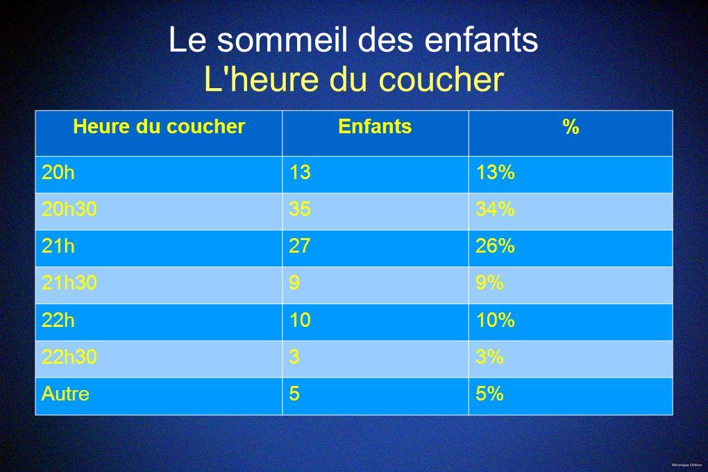 Sommeil des enfants Autour du sommeil Très peu d enfants sont gênés par le bruit, moins de 9 % Parmi ceux-ci, 90% sont dérangés par les bruits extérieurs 10% par d autres sources sonores