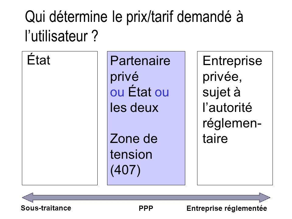 Qui détermine le prix/tarif demandé à lutilisateur ? État Partenaire privé ou État ou les deux Zone de tension (407) Entreprise privée, sujet à lautor