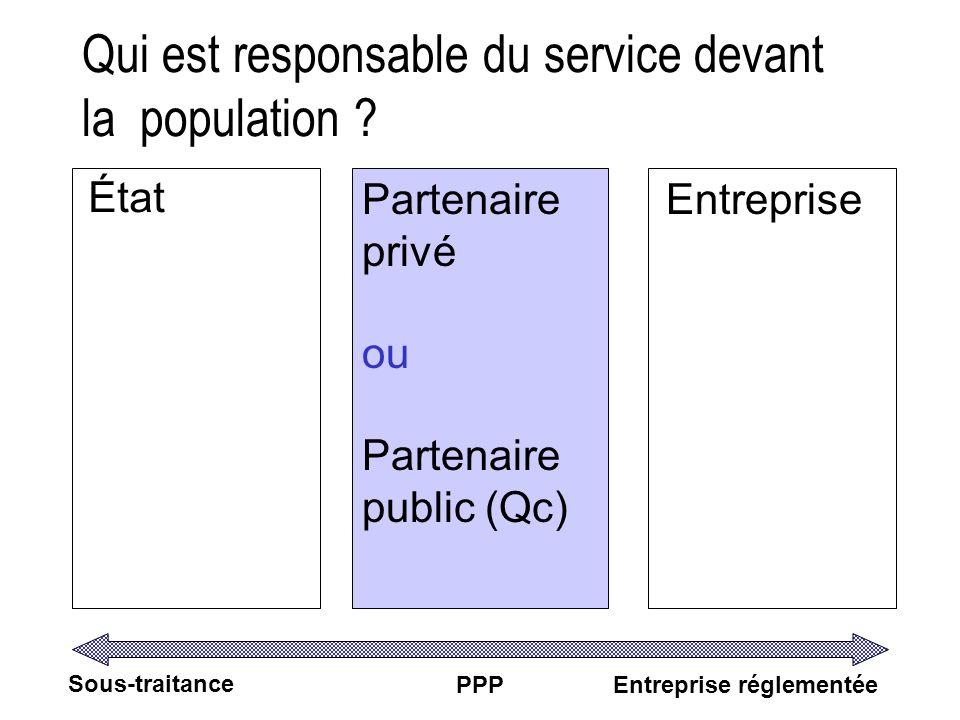 Qui est responsable du service devant la population ? État Partenaire privé ou Partenaire public (Qc) Entreprise Sous-traitance PPPEntreprise réglemen