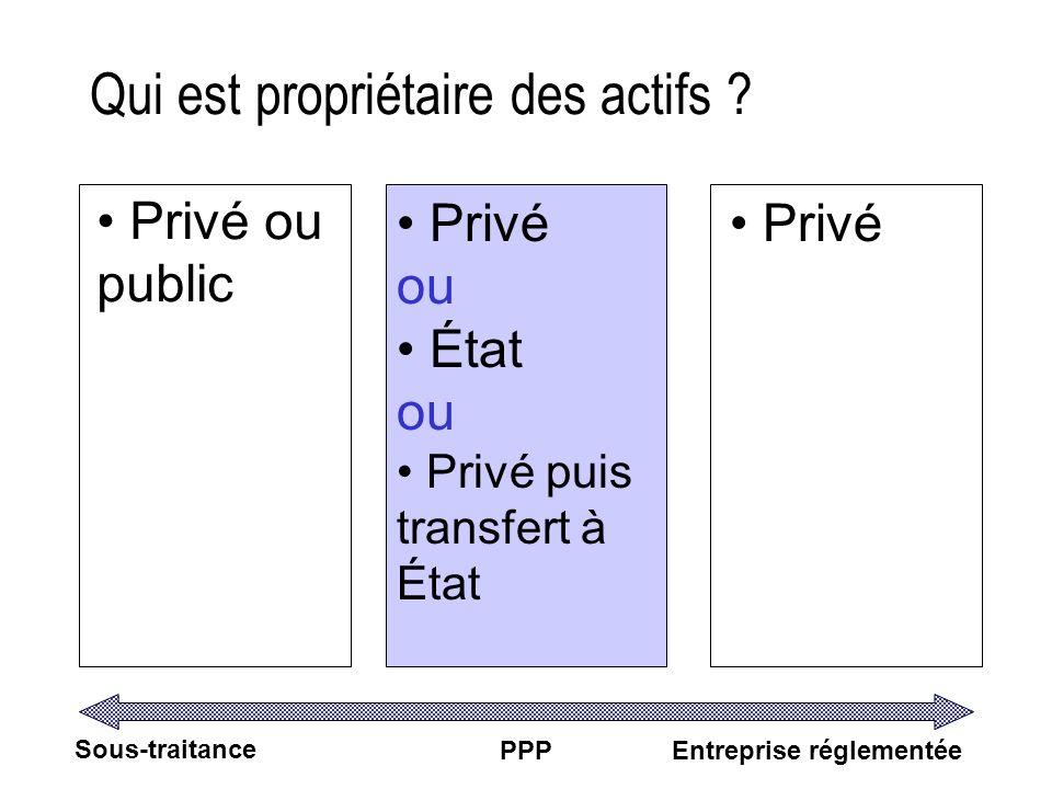 Qui est propriétaire des actifs ? Sous-traitance PPPEntreprise réglementée Privé ou public Privé ou État ou Privé puis transfert à État Privé