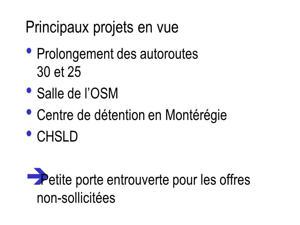 Principaux projets en vue Prolongement des autoroutes 30 et 25 Salle de lOSM Centre de détention en Montérégie CHSLD è Petite porte entrouverte pour l