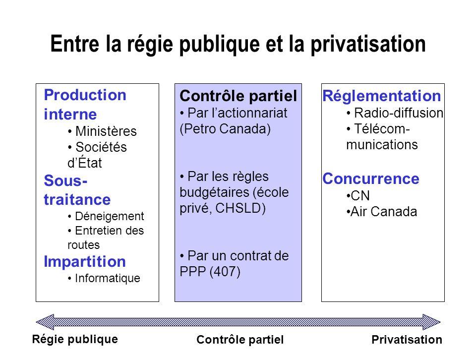 Entre la régie publique et la privatisation Régie publique Contrôle partielPrivatisation Production interne Ministères Sociétés dÉtat Sous- traitance