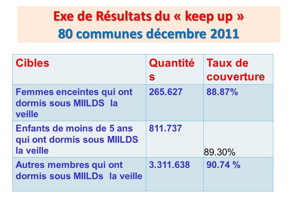 Exe de Résultats du « keep up » 80 communes décembre 2011 CiblesQuantité s Taux de couverture Femmes enceintes qui ont dormis sous MIILDS la veille 26