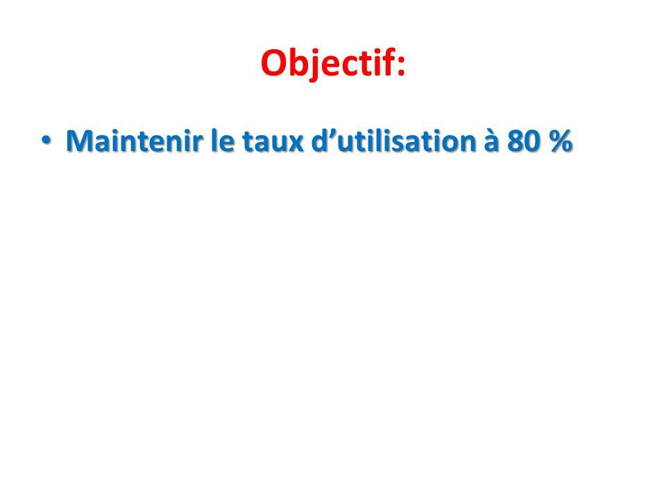 Objectif: Maintenir le taux dutilisation à 80 % Maintenir le taux dutilisation à 80 %