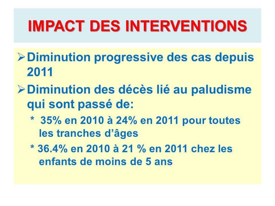 IMPACT DES INTERVENTIONS Diminution progressive des cas depuis 2011 Diminution des décès lié au paludisme qui sont passé de: * 35% en 2010 à 24% en 20