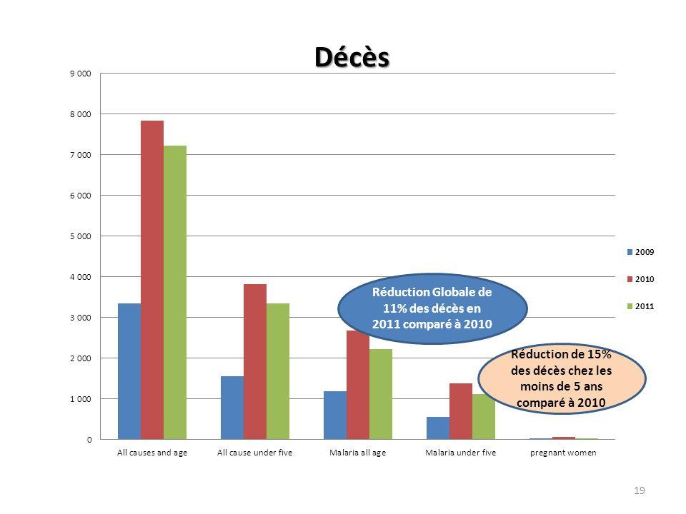 19 Réduction Globale de 11% des décès en 2011 comparé à 2010 Réduction de 15% des décès chez les moins de 5 ans comparé à 2010