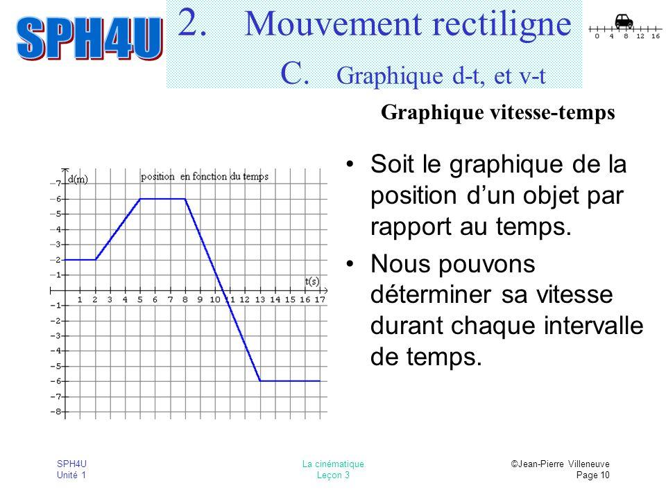 SPH4U Unité 1 La cinématique Leçon 3 ©Jean-Pierre Villeneuve Page 10 2. Mouvement rectiligne C. Graphique d-t, et v-t Soit le graphique de la position