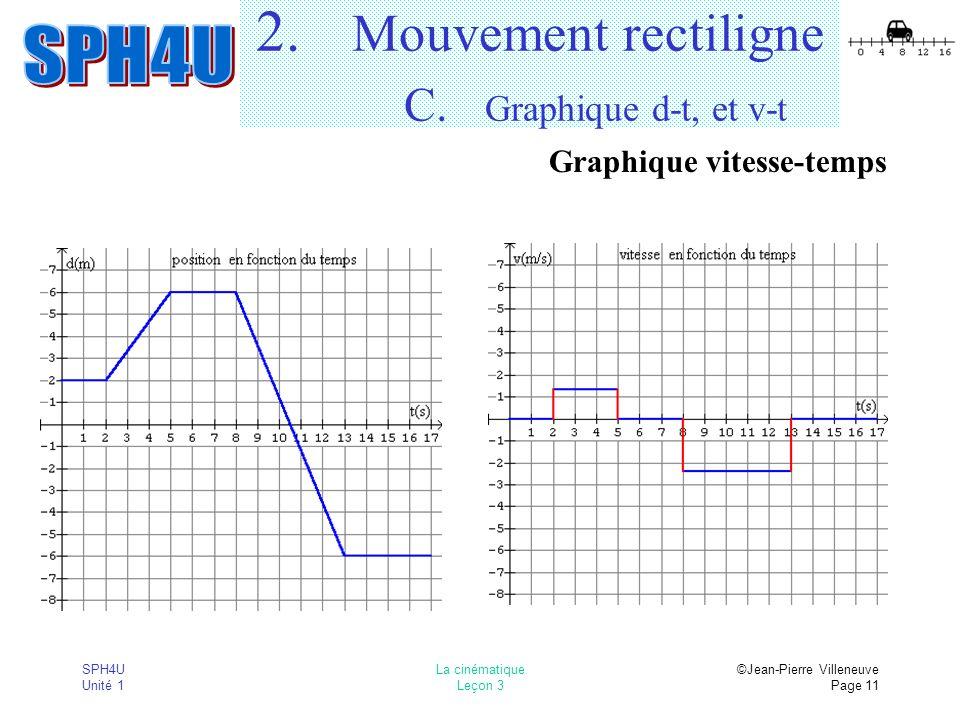 SPH4U Unité 1 La cinématique Leçon 3 ©Jean-Pierre Villeneuve Page 11 2. Mouvement rectiligne C. Graphique d-t, et v-t Graphique vitesse-temps