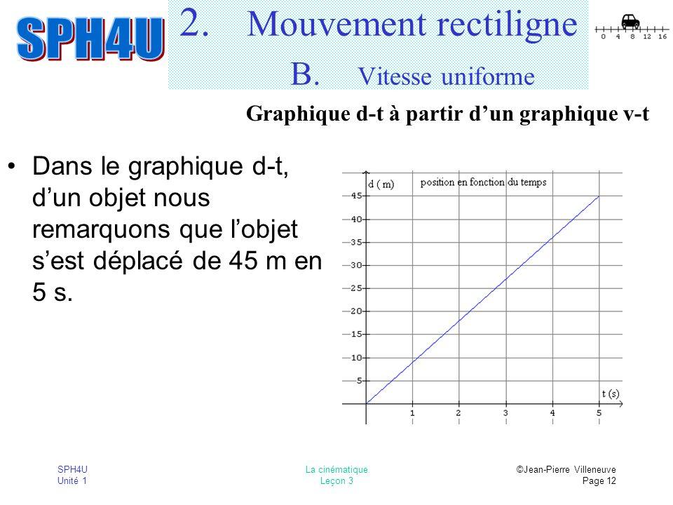 SPH4U Unité 1 La cinématique Leçon 3 ©Jean-Pierre Villeneuve Page 12 2. Mouvement rectiligne B. Vitesse uniforme Dans le graphique d-t, dun objet nous