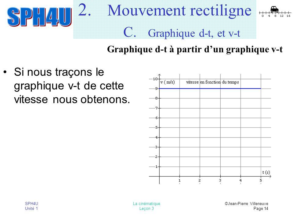 SPH4U Unité 1 La cinématique Leçon 3 ©Jean-Pierre Villeneuve Page 14 2. Mouvement rectiligne C. Graphique d-t, et v-t Si nous traçons le graphique v-t