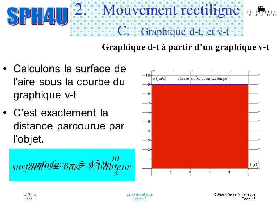 SPH4U Unité 1 La cinématique Leçon 3 ©Jean-Pierre Villeneuve Page 15 2. Mouvement rectiligne C. Graphique d-t, et v-t Calculons la surface de laire so