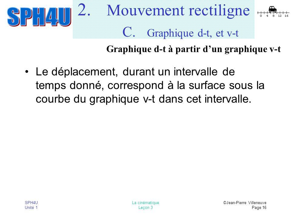 SPH4U Unité 1 La cinématique Leçon 3 ©Jean-Pierre Villeneuve Page 16 2. Mouvement rectiligne C. Graphique d-t, et v-t Le déplacement, durant un interv