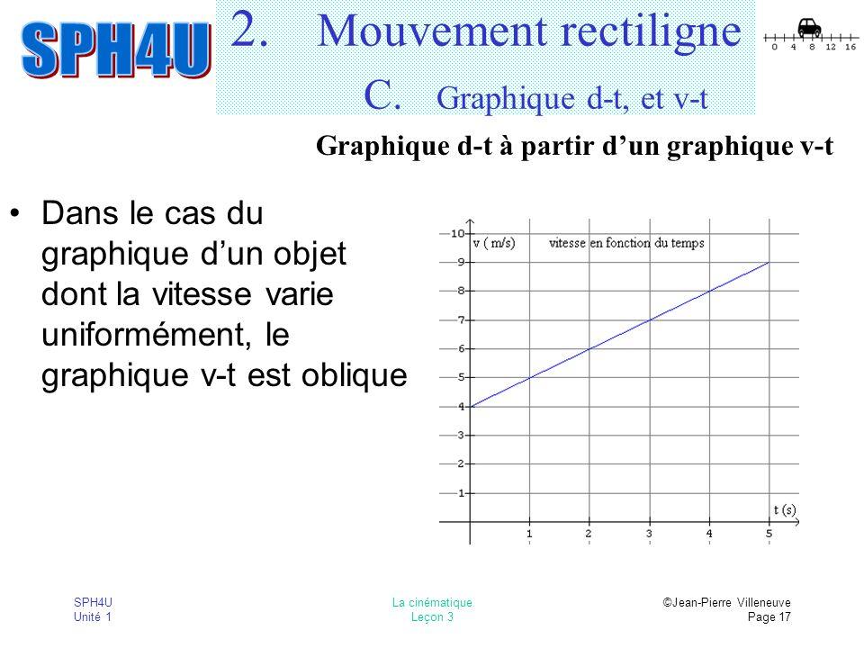 SPH4U Unité 1 La cinématique Leçon 3 ©Jean-Pierre Villeneuve Page 17 2. Mouvement rectiligne C. Graphique d-t, et v-t Dans le cas du graphique dun obj