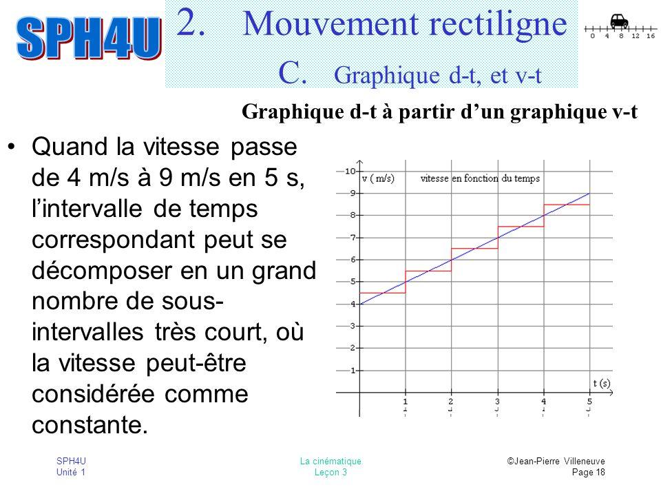SPH4U Unité 1 La cinématique Leçon 3 ©Jean-Pierre Villeneuve Page 18 2. Mouvement rectiligne C. Graphique d-t, et v-t Quand la vitesse passe de 4 m/s